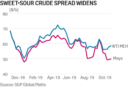 Wcs Vs Wti Price Chart Commodity Tracker 7 Charts To Watch This Week Platts Insight