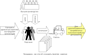 Дипломная работа Внедрение системы менеджмента качества как  Описание системы