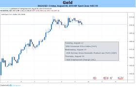 Fxcm Stock Price Chart Gold Price Weekly Forecast Bullish Breakout Remains In Play