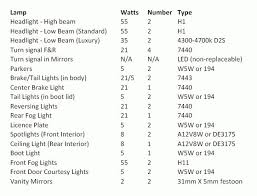 Bulb Types Used In The Cl9 Euro