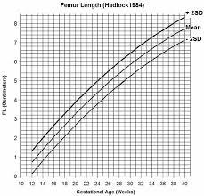 Gestational Age Chart How To Calculate Gestational Age