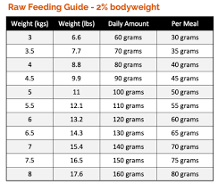 Kitten Weight Chart Ounces How Much Raw Food To Feed A Cat Check Our Cat Feeding Guides