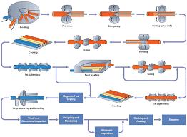 Conduit Mandrel Size Chart Steel Pipe Manufacturing Processes Mandrel Mill Process