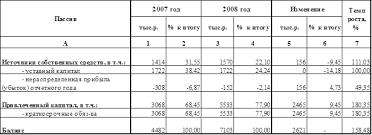 Дипломная работа Налогообложение субъектов малого  Анализ пассивной части баланса показывает что валюта баланса увеличилась на 58 48% данное изменение произошло за счет