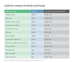 54 Unbiased Energy Drink Caffeine Content Chart