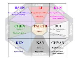 Bagua Chart Bagua Map For Home Healthy Home And You