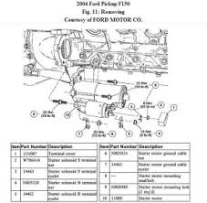2004 ford f150 starter engine mechanical problem 2004 ford f150 1997 Ford F150 Starter Wiring Diagram see if this helps starter wiring diagram for 1997 ford f150