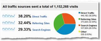 Résultats de recherche d'images pour «web, analytics, analyse»