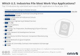 Chart Which U S Industries File Most Work Visa