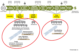 Value Stream Mapping Examples Implementation Identify Value Streams And Arts Scaled