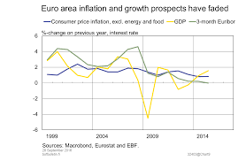Ebf Growth Chart Euro Area Inflation And Growth Prospects Have Faded Bank
