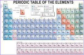 Periodic Table Hd Images, Pictures, Photos, Wallpapers | Periodic ...