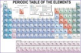 periodic table hd