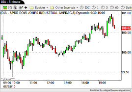 Intraday Swing Trading Strategies Day Trading The Price