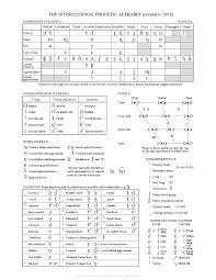 Phonemic Chart Download File Ipa Chart 2018 Pdf Wikimedia Commons