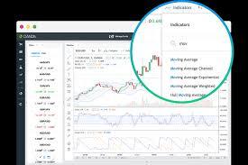 Oanda Advanced Charting Tutorial Advanced Charts Forex Trading Advanced Charts Oanda