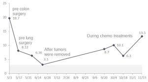 Cea Level Chart Treatment 10 Of 12 11 15 12 Phils Blog