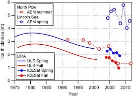 Ice Depth Weight Chart Arctic Sea Ice In Transformation A Review Of Recent