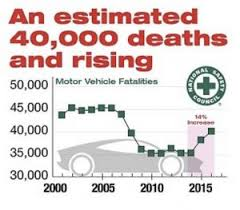 Image result for fatal motor vehicle crashes per day 2017