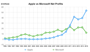 Microsoft Profit 2015 In This Post We Will Compare Apple And Microsoft Revenues Net