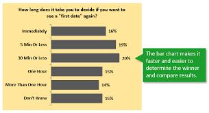 A Pie Chart Alternative For Survey Data Excel Campus