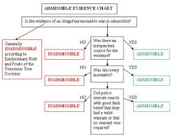 Grounds Of Inadmissibility Chart