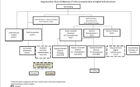 Sla Organisation Chart Organization Chart