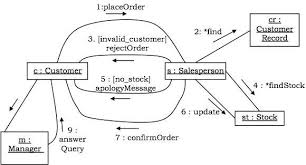 uml behavioural diagramscollaboration diagram