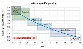 Specific Gravity Conversion Chart Brix Chart Wine Brix