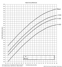 Microcephaly Growth Chart Microcephaly