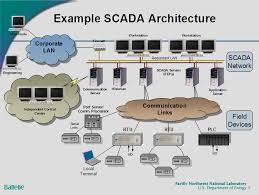 secret engineer engineering a secure smart grid part 1