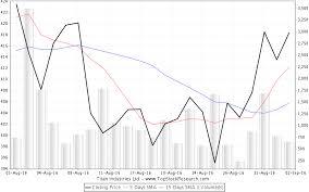 Titan Nse Chart Titan Industries Stock Analysis Share Price Charts High