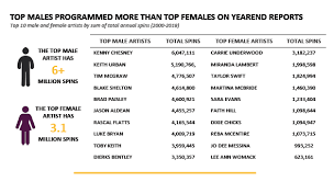 Mediabase Country Charts Spun Out New Study Examines Drastic Decline In Female