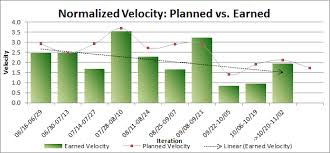 What Is Velocity Chart In Scrum True To Life What Is Velocity Chart In Scrum 2019