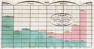 Data Visualization 101 How To Design Charts And Graphs Data Visualization 101 Bar Charts