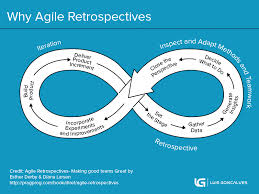 Story Card Template Is Filled During Which Phase In Agile What Are Agile Retrospectives The Complete Guide