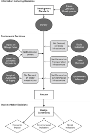 Mass Effect Decision Chart Influence Diagram An Overview Sciencedirect Topics