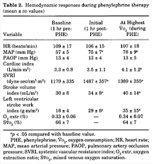 Pulmcrit An Alternative Viewpoint On Phenylephrine Infusions