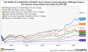 Lehman Brothers Stock Chart 10 Years On 9 Bizarre Facts You Forgot About Lehman