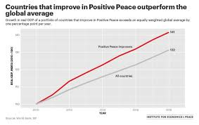 Real Gdp Chart Chart Of The Week Positive Peace Linked To Gdp Growth