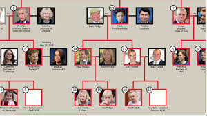 British Monarchy Chart Line Of Succession To The British Throne Top 25