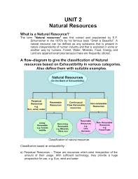 Flow Chart Of Classification Of Resources Natural Resources And Related Aspects