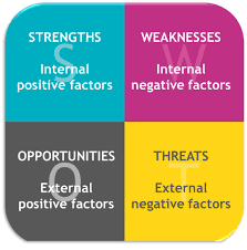 what is swot analysis · easyprojecthub swot analysis diagram