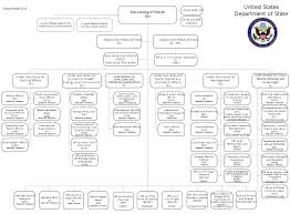 Trump Administration Org Chart File Us Department Of State Organizational Chart Svg