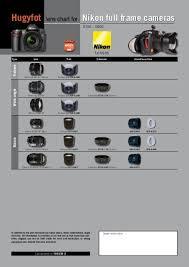 Nikon Lens Chart Hugyfot Lens Chart For Nikon Full Frame Cameras
