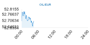 Live Crude Oil Price In Euros Oil Eur Live Crude Oil