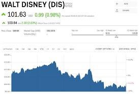 Disney Stock Price Chart Dvc Points Chart 2018 New Dis Stock Walt Disney Stock Price