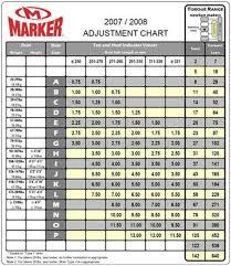 Marker Din Chart Lovely Ski Binding Din Chart Collection