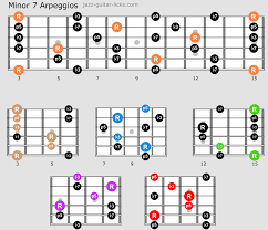 Guitar Caged System Chart Guitar Arpeggio Guide With Caged Charts