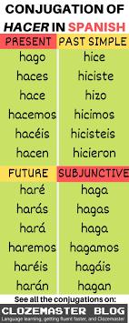 Spanish Conjugation Chart Present